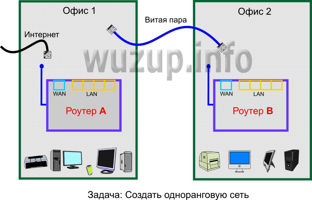 Как сделать сеть два роутера 152